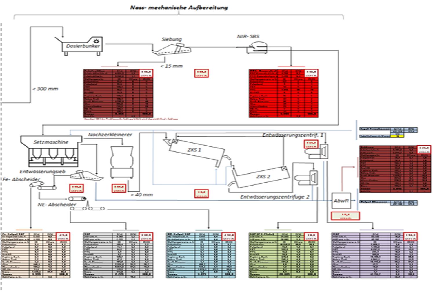Anlagenmodellierung 2zu3